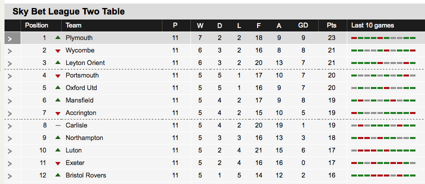 We are top of the league!